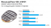 Фильтр ДОТ ЭКО 120 А1В1Е1 (UNIX 521)